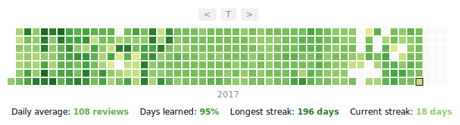 My Anki heatmap for 2017