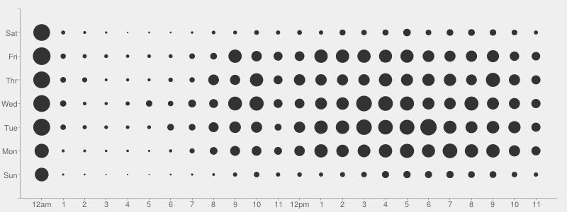 GHC punchcard